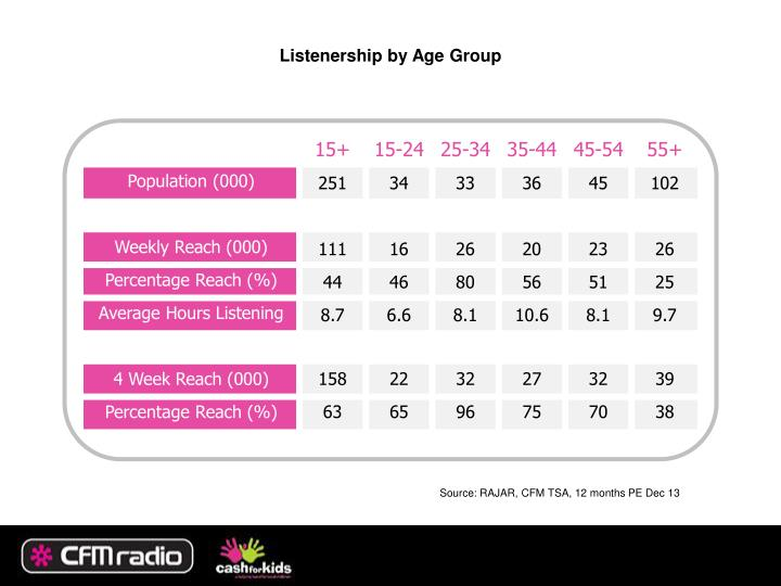 Listenership by Age Group