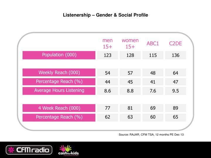 Listenership – Gender & Social Profile