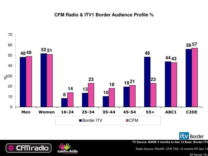 CFM Radio & ITV1