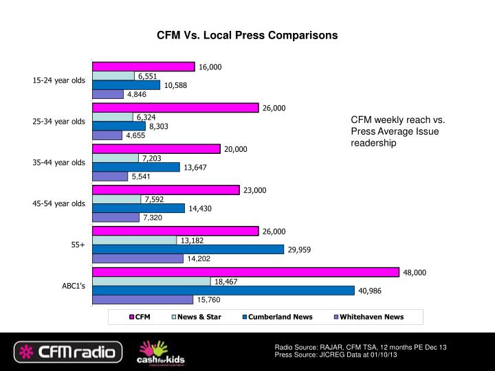 CFM Vs. Local Press Comparisons