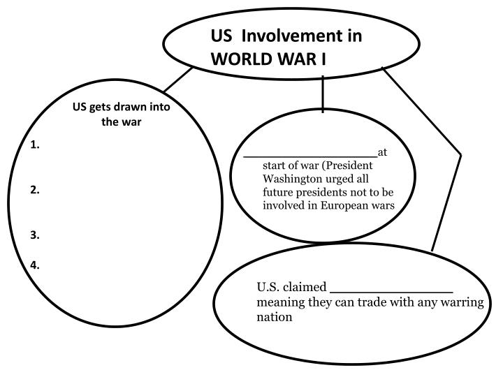 US  Involvement in