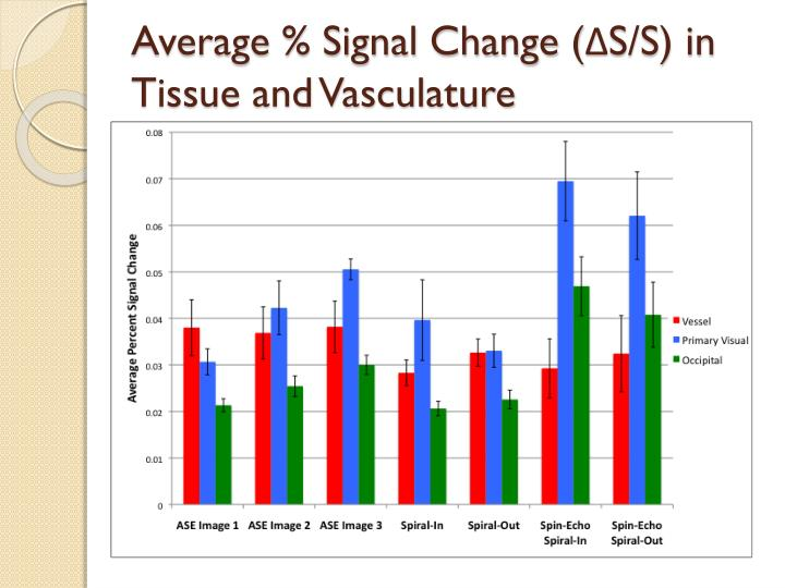 Average % Signal Change (ΔS/S) in Tissue and Vasculature