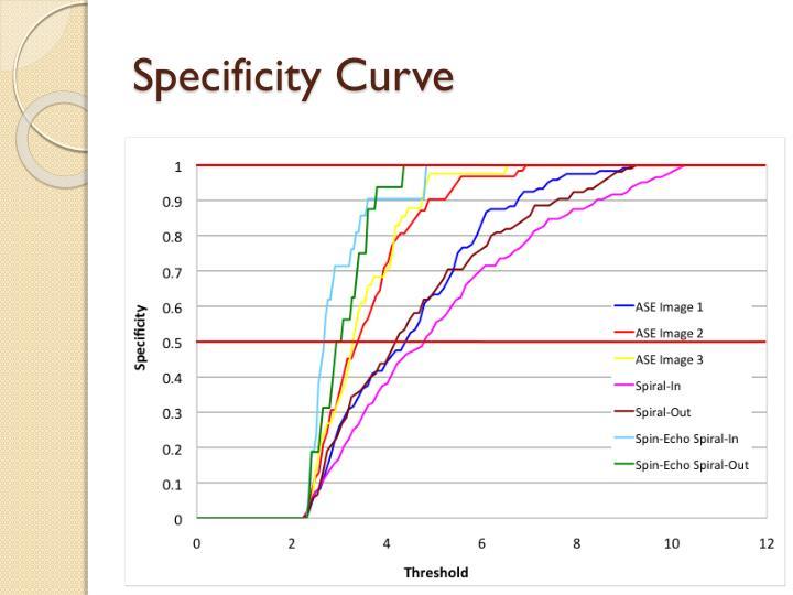 Specificity Curve