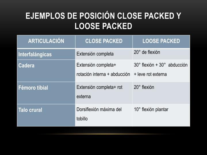 Ejemplos de posición close packed y loose