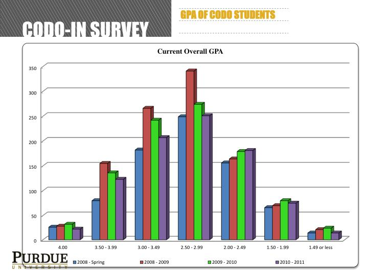 CODO-In Survey