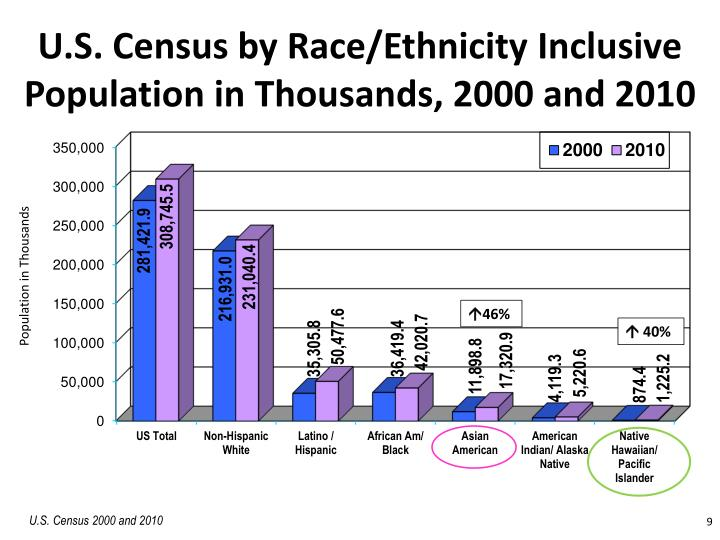 U.S. Census by