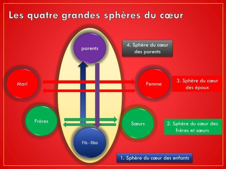 Les quatre grandes sphères du cœur