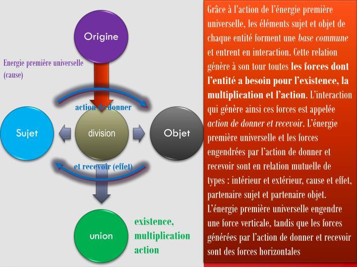 Grâce à l'action de l'énergie première universelle, les éléments sujet et objet de chaque entité forment une
