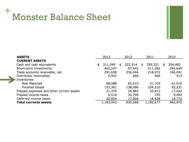 Monster Balance Sheet