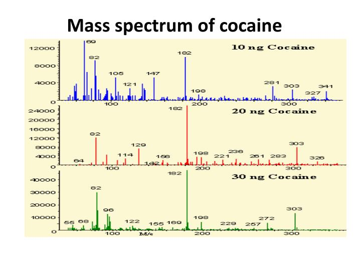 Mass spectrum of cocaine