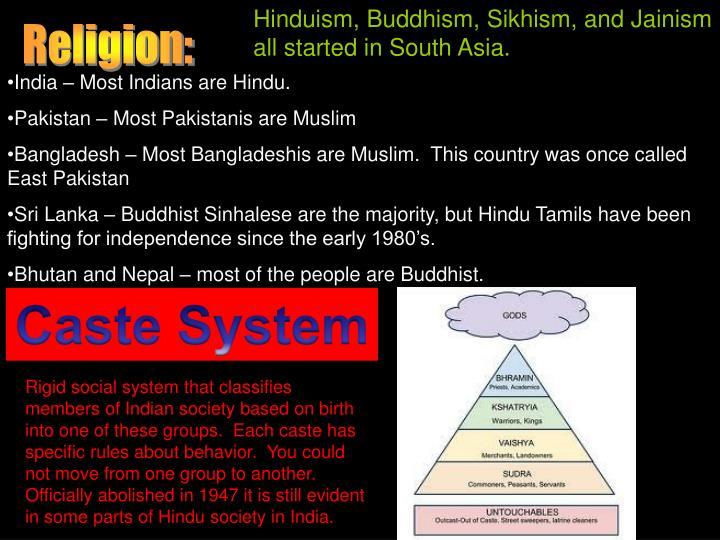 Hinduism, Buddhism, Sikhism, and Jainism all started in South Asia.