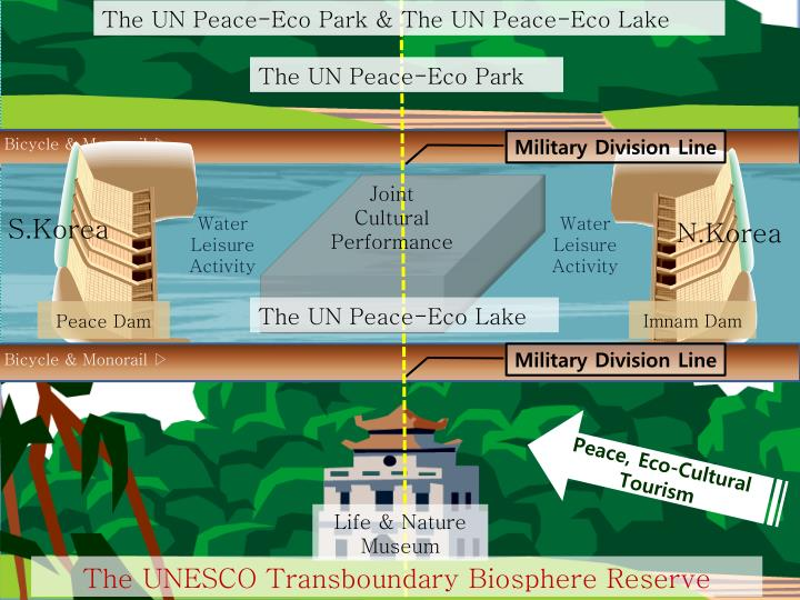 The UN Peace-Eco Park &