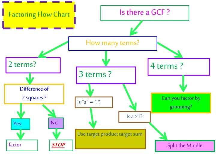 Is there a GCF ?