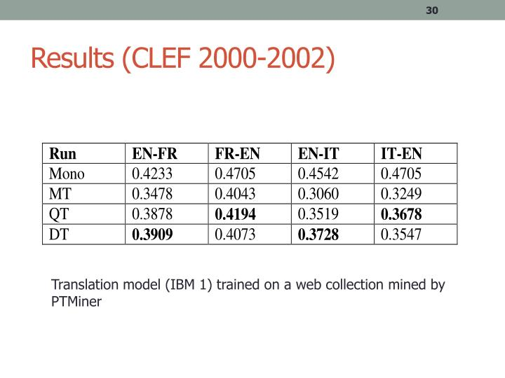 Results (CLEF 2000-2002)