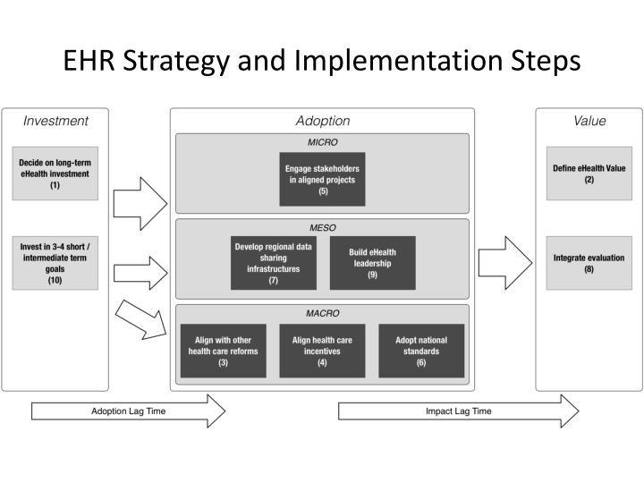 Ehr strategy and implementation steps