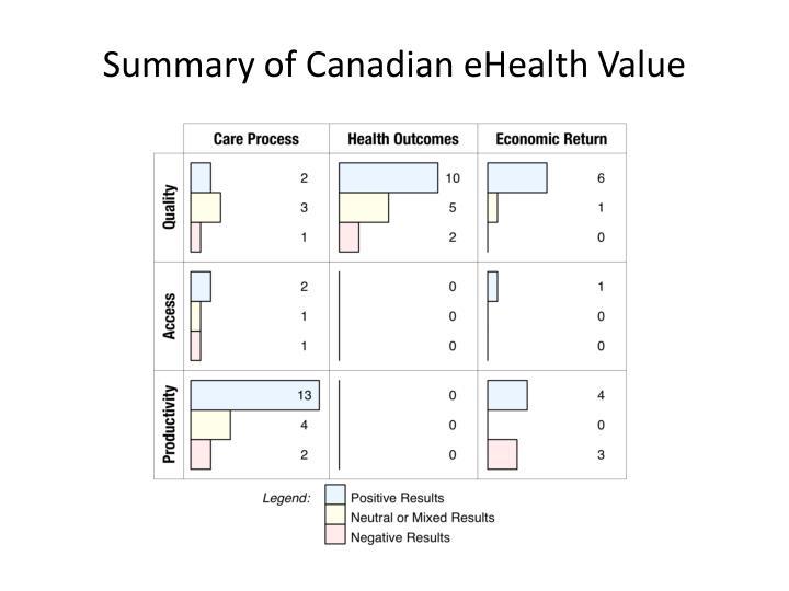 Summary of Canadian eHealth Value
