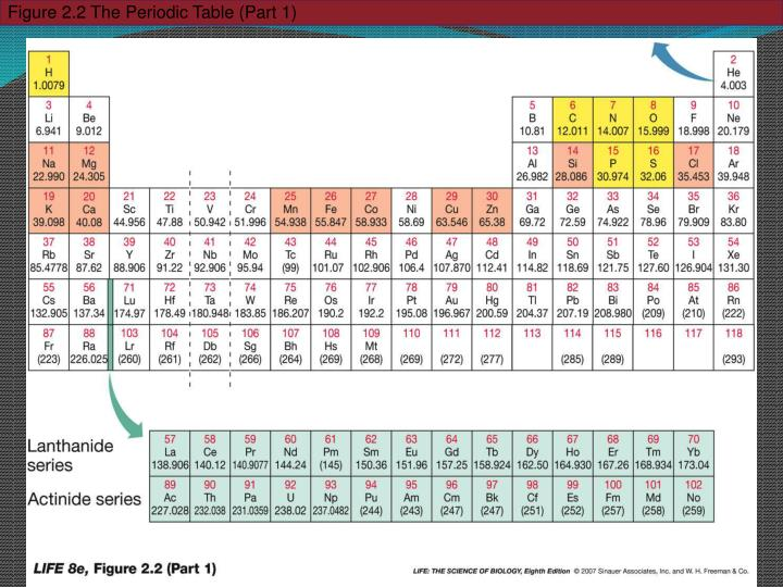 Figure 2.2 The Periodic Table (Part 1)