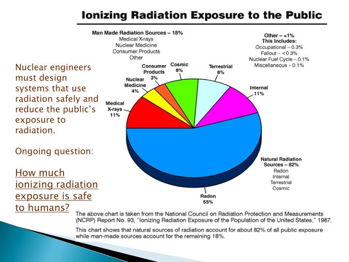 Nuclear engineers must design systems that use radiation safely and reduce the public's exposure to radiation.
