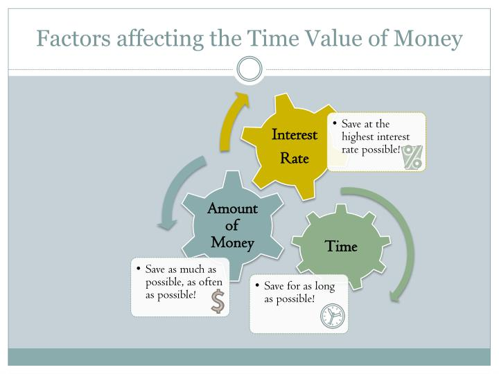 Factors affecting the time value of money