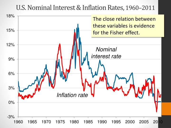 how interest rates affect Interest rates affect a business by forcing an alteration in its financing and its accounts receivables strategies, according to forbes when interest rates rise, credit becomes more expensive when rates fall, credit becomes easier for the business and its customers to obtain a rise in interest.