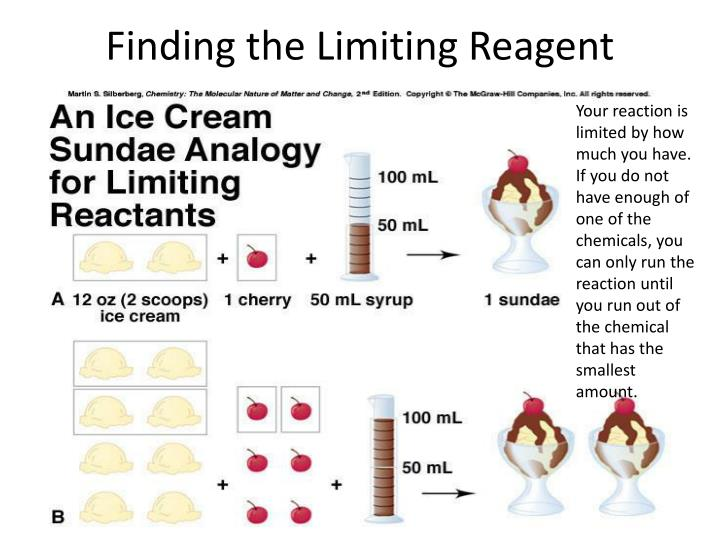 Finding the Limiting Reagent