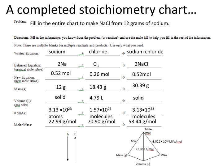 A completed stoichiometry chart…