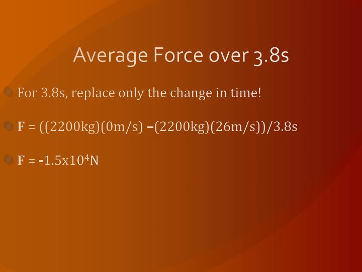 Average Force over 3.8s