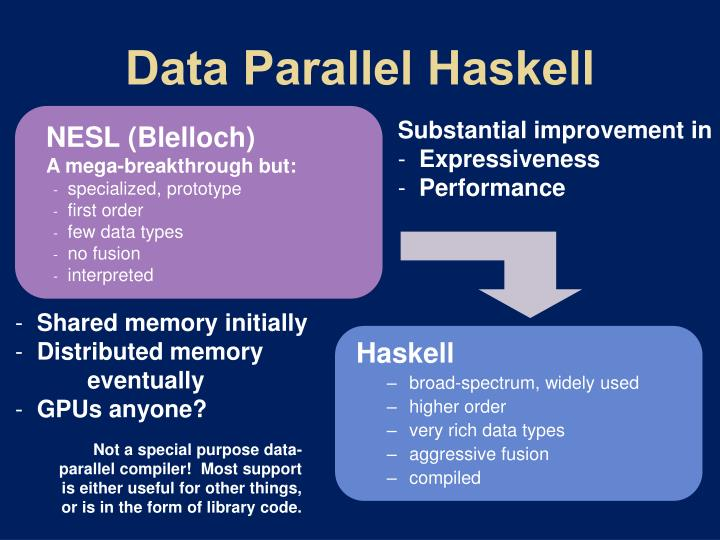 Data Parallel Haskell