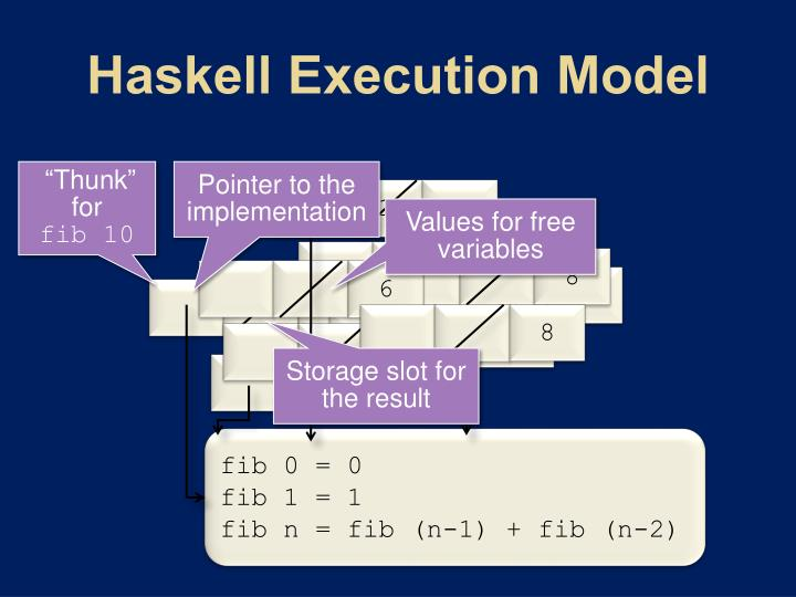 Haskell Execution Model