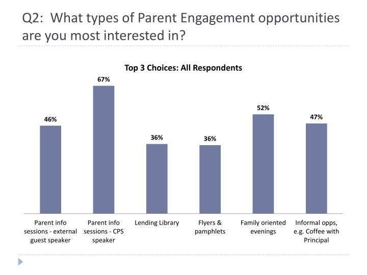 Q2 what types of parent engagement opportunities are you most interested in