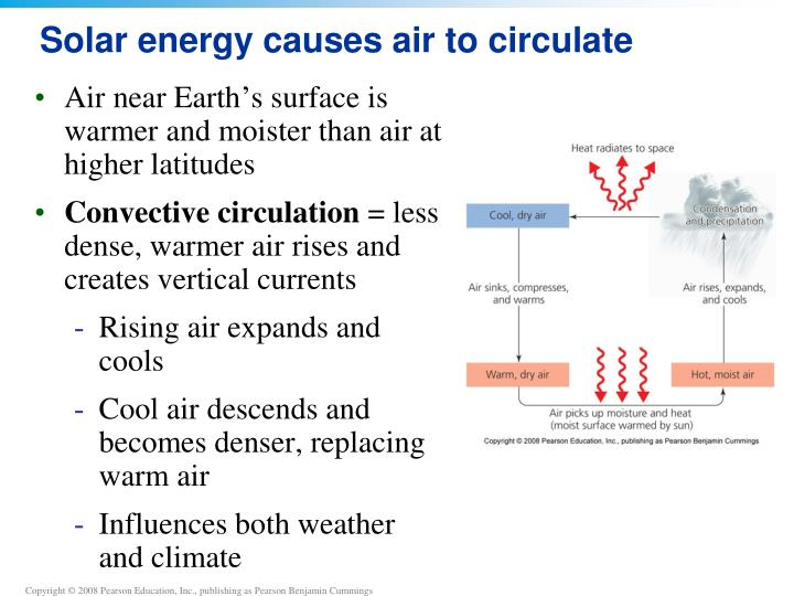 Solar energy causes air to circulate