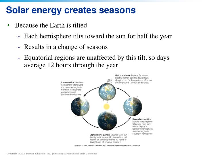 Solar energy creates seasons