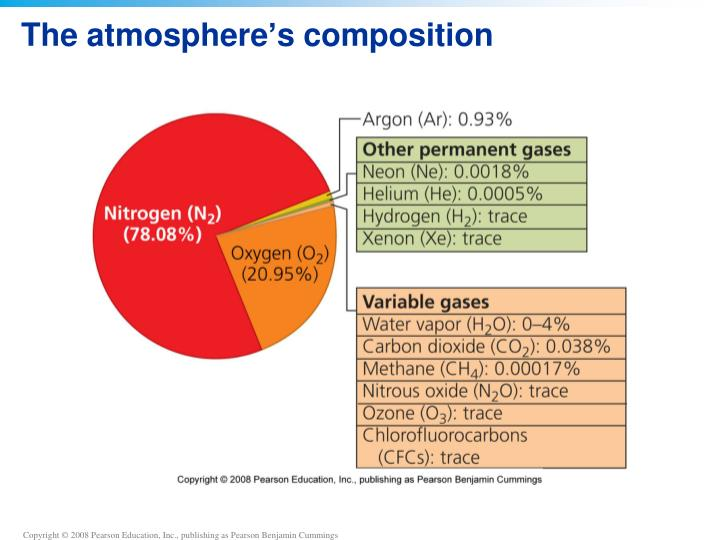The atmosphere s composition