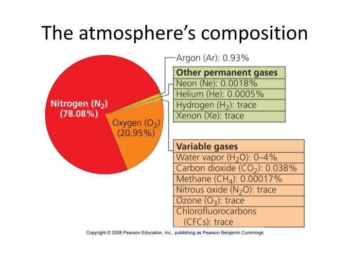 The atmosphere's composition