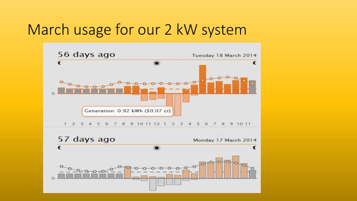 March usage for our 2 kW system