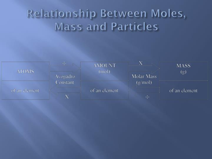 Relationship Between Moles, Mass and Particles