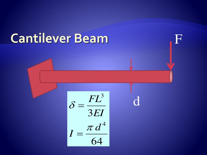 Cantilever Beam
