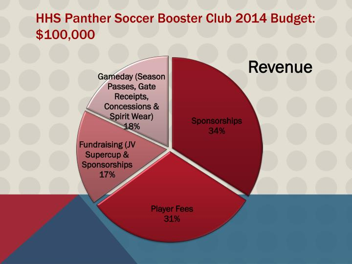 HHS Panther Soccer Booster Club