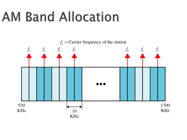 AM Band Allocation