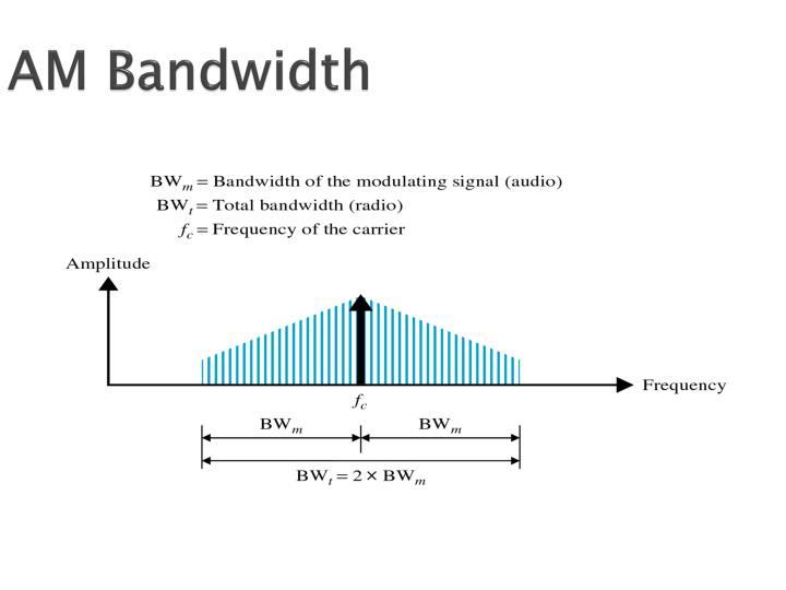 AM Bandwidth