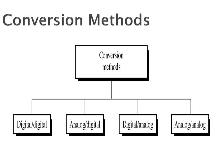Conversion Methods