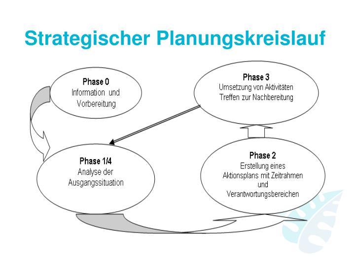 Strategischer Planungskreislauf