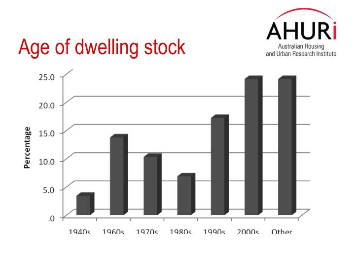 Age of dwelling stock