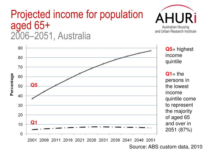 Projected income for population aged 65+