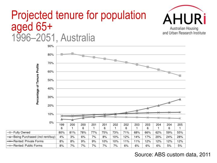 Projected tenure for population aged 65+