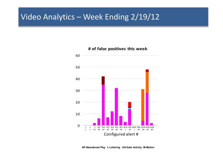 Video Analytics – Week Ending 2/19/12