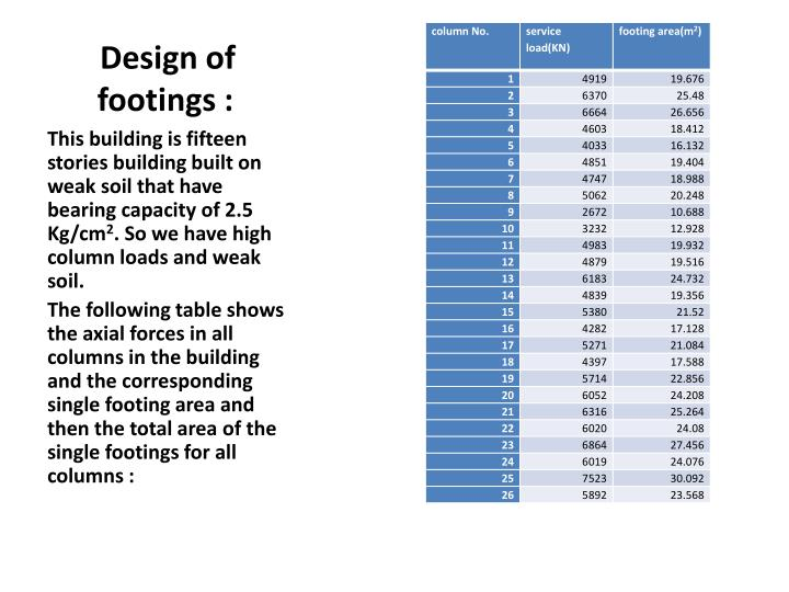 Design of footings :