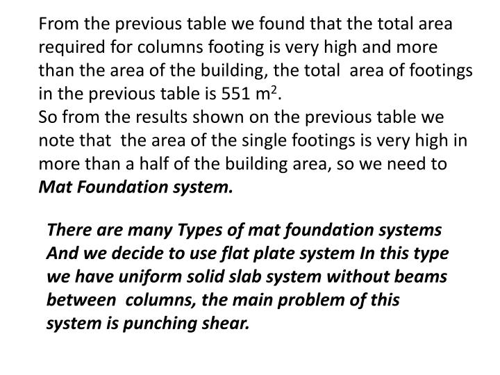 From the previous table we found that the total area required for columns footing is very high and more than the area of the building, the total  area of footings in the previous table is 551 m