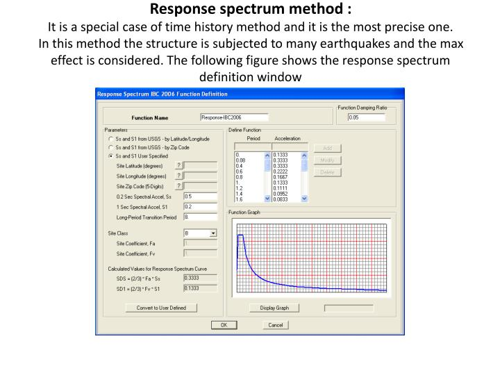 Response spectrum method :