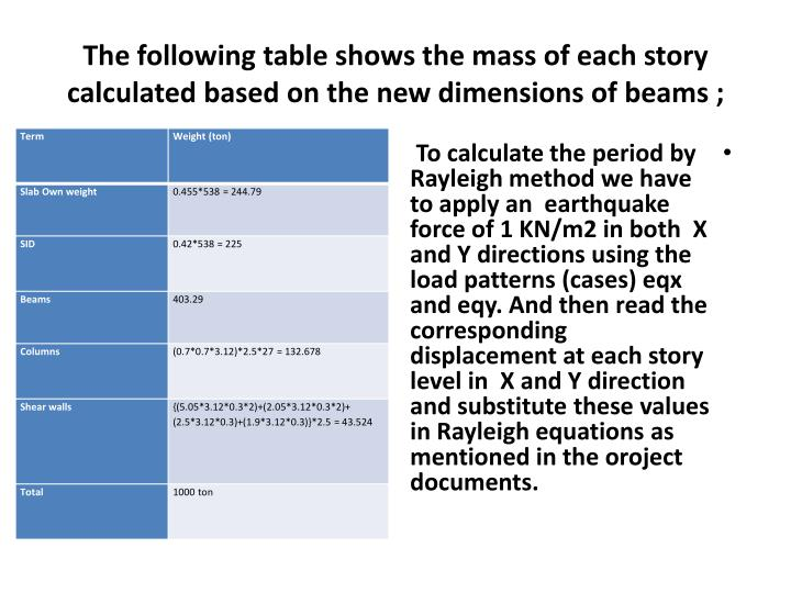 The following table shows the mass of each story